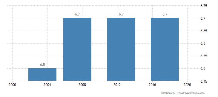 bhutan income share held by lowest 20percent wb data