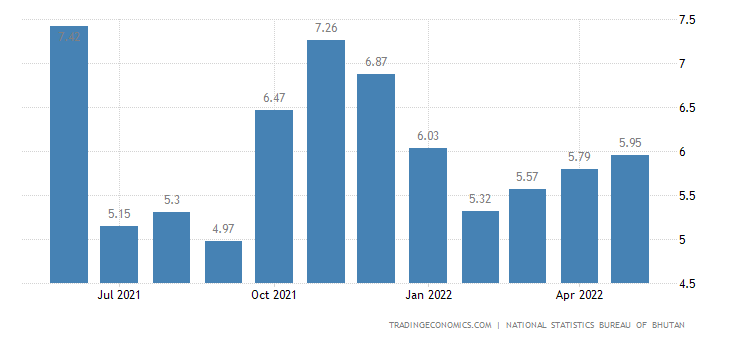 Bhutan Inflation Rate