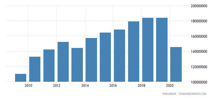 bhutan manufacturing value added constant 2000 us dollar wb data