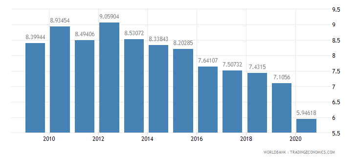 bhutan manufacturing value added percent of gdp wb data