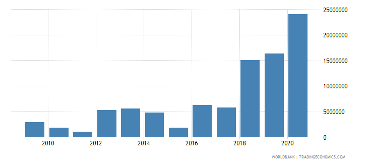 bhutan net bilateral aid flows from dac donors european commission us dollar wb data