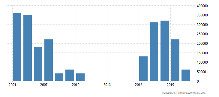 bhutan net bilateral aid flows from dac donors new zealand us dollar wb data