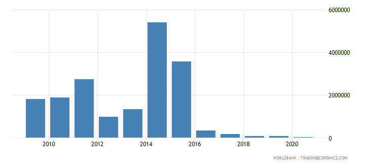 bhutan net bilateral aid flows from dac donors norway us dollar wb data