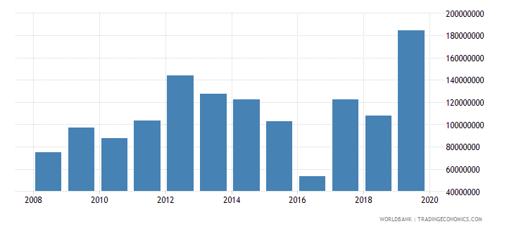 bhutan net official development assistance and official aid received constant 2007 us dollar wb data