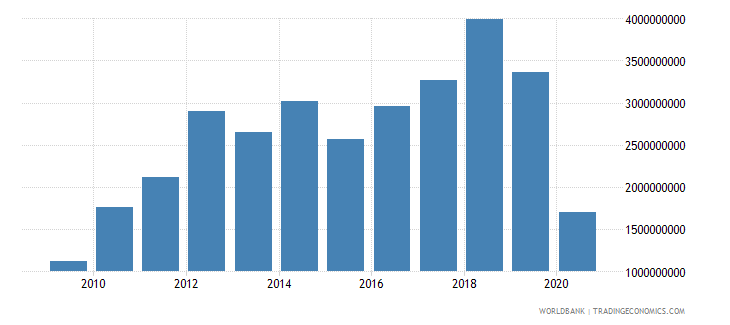bhutan net taxes on products constant lcu wb data