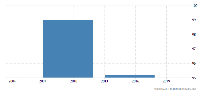 bhutan percent of firms formally registered when they started operations in the country wb data