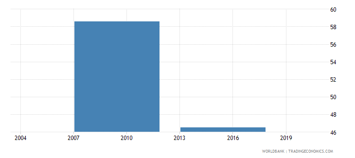 bhutan percent of firms with a bank loan line of credit wb data