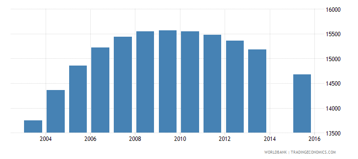 bhutan population age 19 total wb data