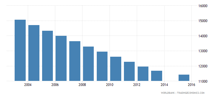 bhutan population age 8 total wb data
