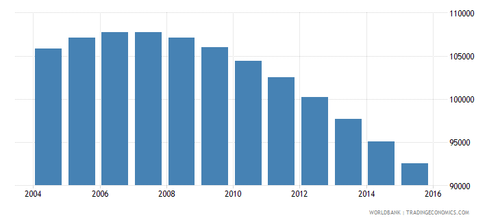 bhutan population ages 12 18 total wb data
