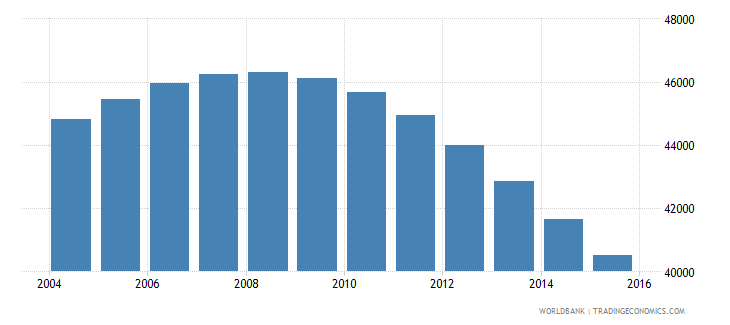 bhutan population ages 13 18 male wb data