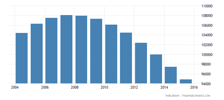 bhutan population ages 13 19 total wb data