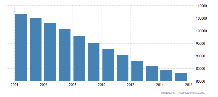 bhutan population ages 7 13 total wb data