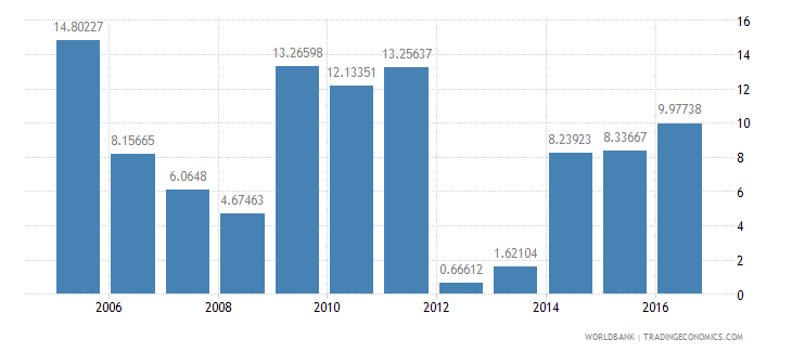 bhutan services etc  value added annual percent growth wb data