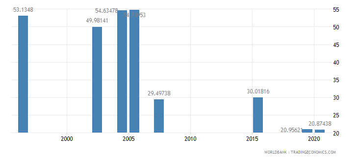 bhutan share of tariff lines with international peaks manufactured products percent wb data