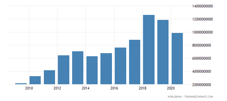 bhutan taxes on goods and services current lcu wb data