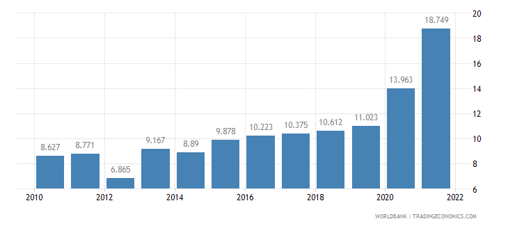 bhutan unemployment youth total percent of total labor force ages 15 24 wb data
