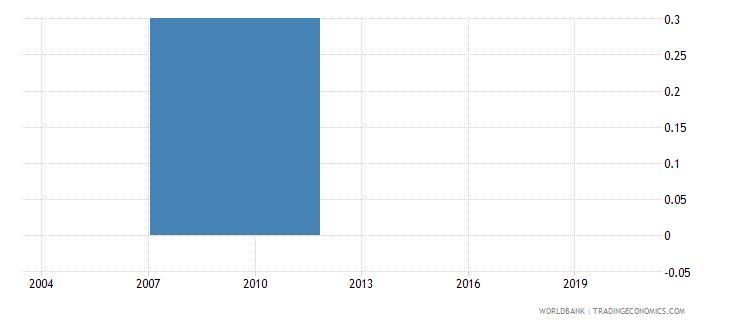 bhutan value of gift expected to secure a government contract percent of contract value wb data