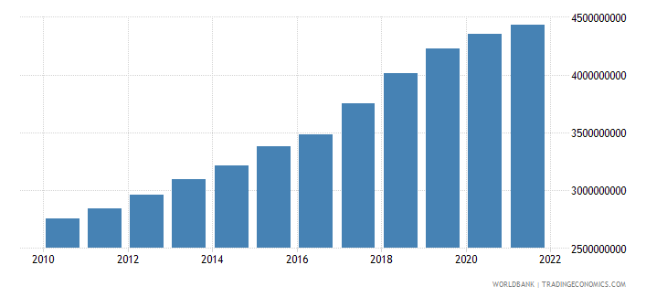 bolivia agriculture value added constant 2000 us dollar wb data
