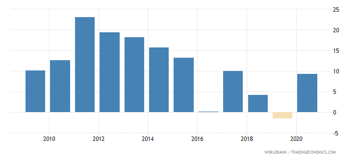 bolivia broad money growth annual percent wb data