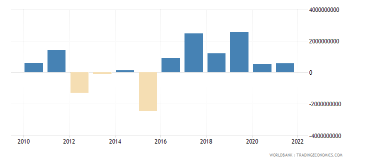 bolivia changes in inventories current lcu wb data