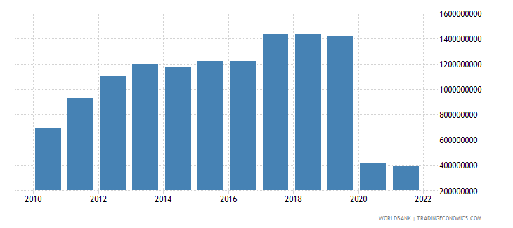 bolivia commercial service exports us dollar wb data