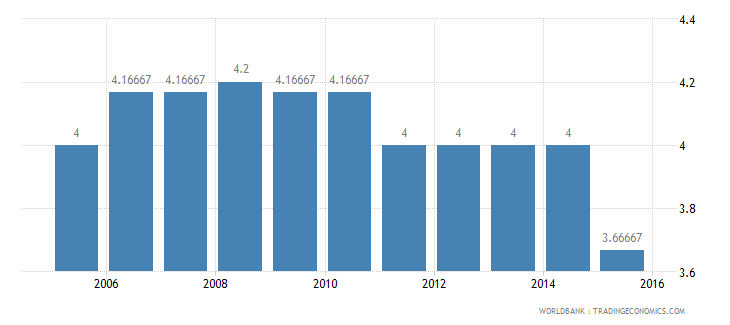 bolivia cpia economic management cluster average 1 low to 6 high wb data