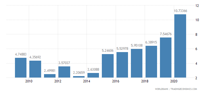 bolivia debt service ppg and imf only percent of exports excluding workers remittances wb data