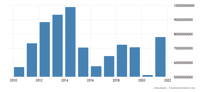 bolivia exports of goods and services current lcu wb data