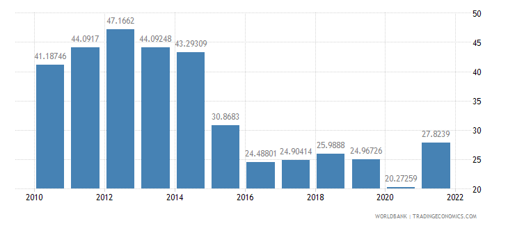bolivia exports of goods and services percent of gdp wb data