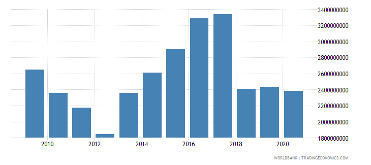 bolivia external debt stocks private nonguaranteed png dod us dollar wb data