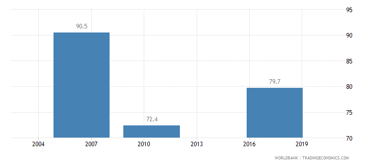 bolivia firms formally registered when operations started percent of firms wb data