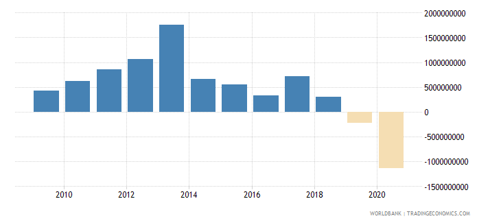 bolivia foreign direct investment net inflows bop us dollar wb data