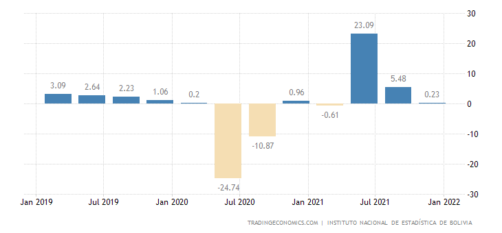 Bolivia GDP Annual Growth Rate