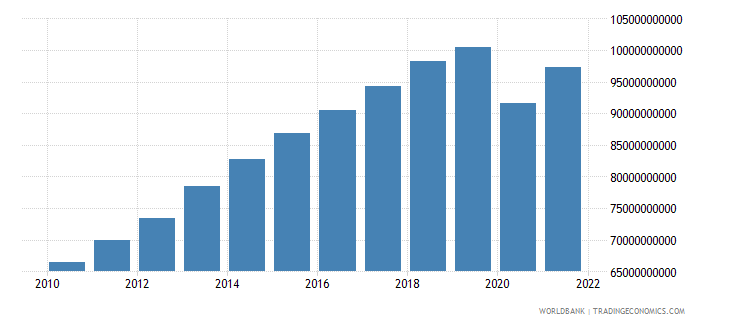 bolivia gdp ppp constant 2005 international dollar wb data