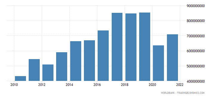 bolivia gross capital formation constant 2000 us dollar wb data