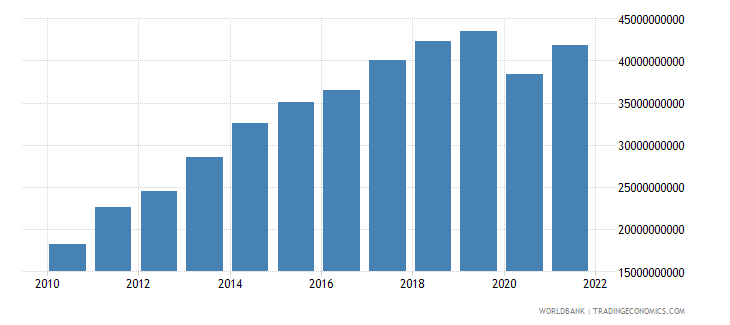 bolivia gross national expenditure us dollar wb data