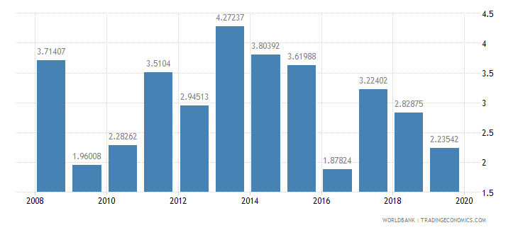 bolivia household final consumption expenditure per capita growth annual percent wb data
