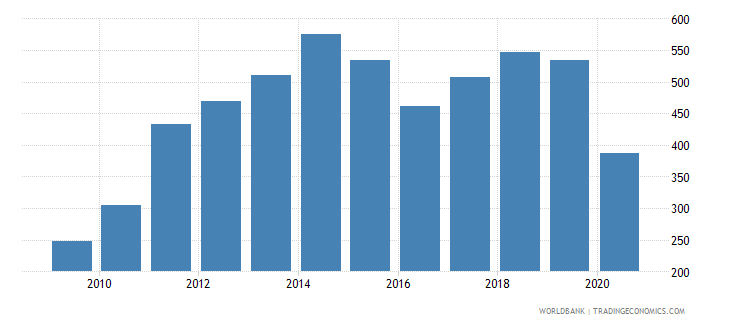 bolivia import value index 2000  100 wb data