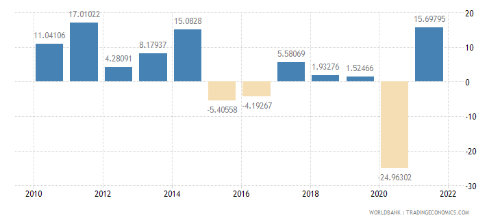 bolivia imports of goods and services annual percent growth wb data