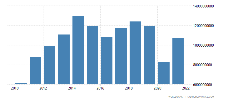 bolivia imports of goods and services bop us dollar wb data