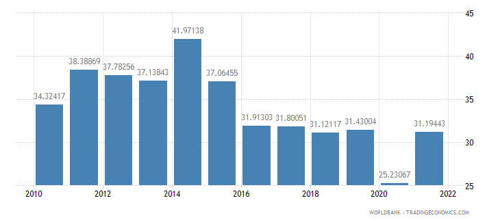 bolivia imports of goods and services percent of gdp wb data