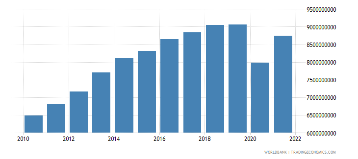 bolivia industry value added constant 2000 us dollar wb data