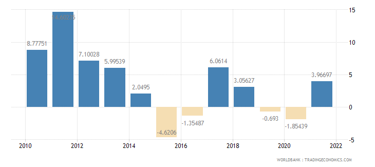 bolivia inflation gdp deflator annual percent wb data