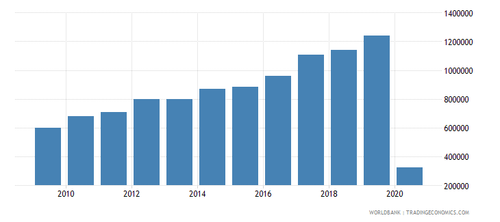 bolivia international tourism number of arrivals wb data