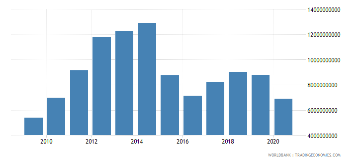 bolivia merchandise exports by the reporting economy us dollar wb data