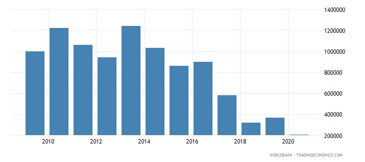bolivia net bilateral aid flows from dac donors finland us dollar wb data
