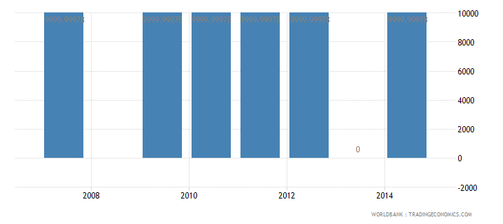 bolivia net bilateral aid flows from dac donors greece us dollar wb data