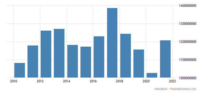 bolivia net current transfers from abroad us dollar wb data