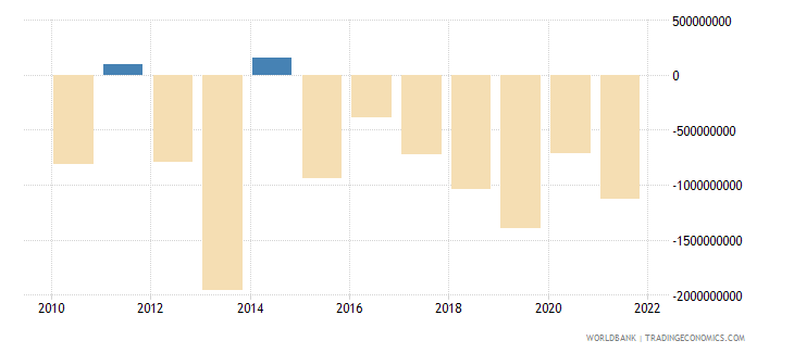 bolivia net errors and omissions adjusted bop us dollar wb data